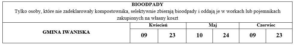bioodpady Iwaniska