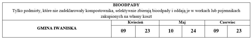 bioodpady 2